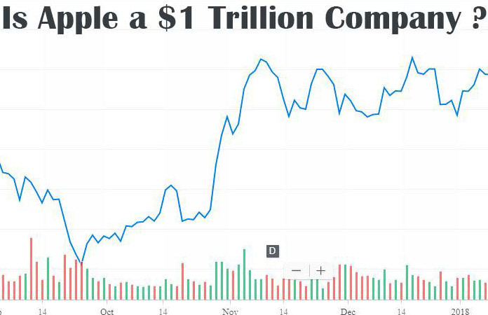 Apple Market Capitalization hit 0 Billion or go Through become  Trillion Dollar Company